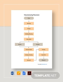 Free Basic Manufacturing Flowchart Template