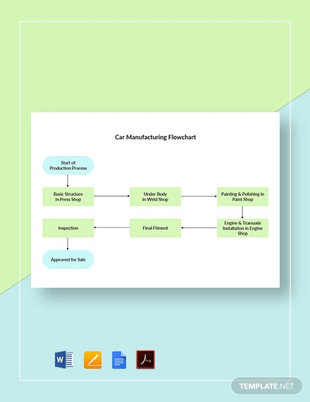 Car Manufacturing Flowchart Template