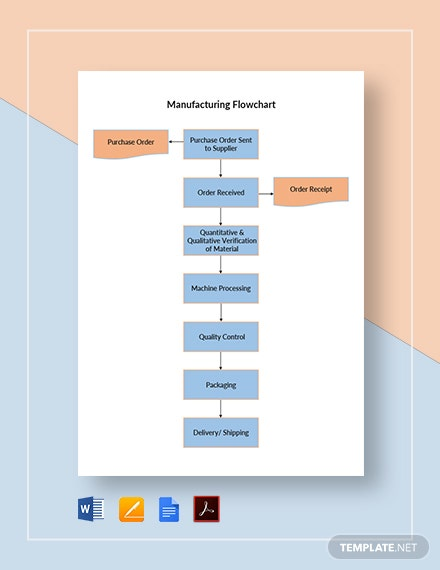 Manufacturing Flowchart Template