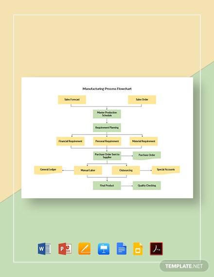 Manufacturing Process Flowchart Template