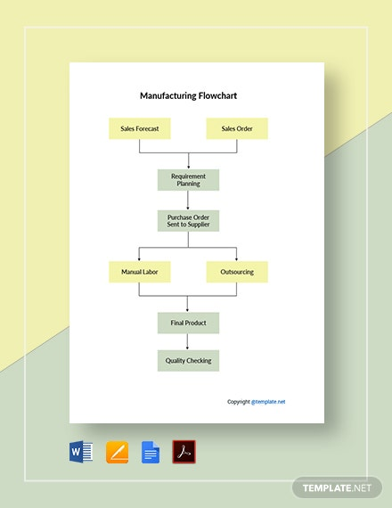Sample Manufacturing Flowchart Template