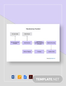 Simple Manufacturing Flowchart Template