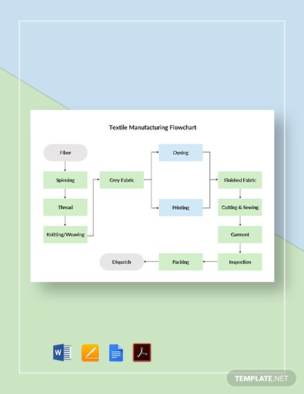 Textile Manufacturing Flowchart Template