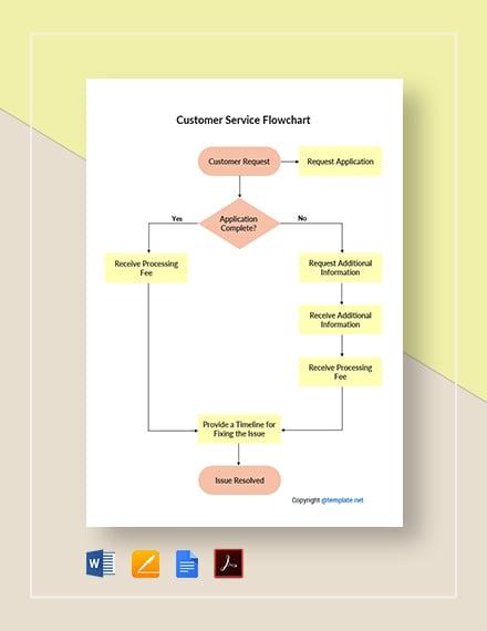 Free Editable Customer Service Flowchart Template