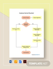 Editable Customer Service Flowchart Template