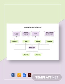 Digital Marketing Flowchart Template