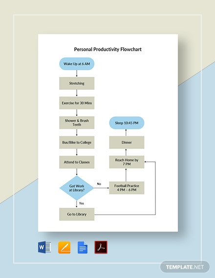 Personal Productivity Flowchart Template