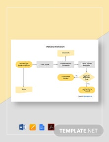 Free Editable Personal Flowchart Template