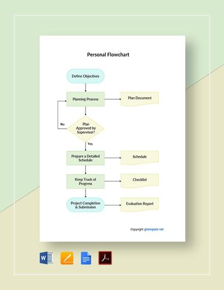 Free Sample Personal Flowchart Template