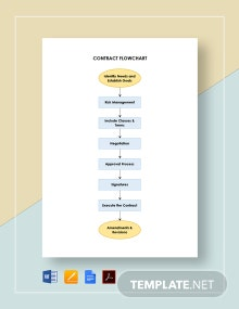 Contract Flowchart Template