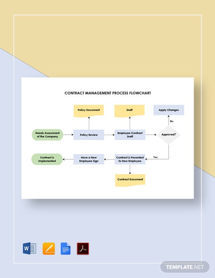 Contract Management Process Flowchart Template