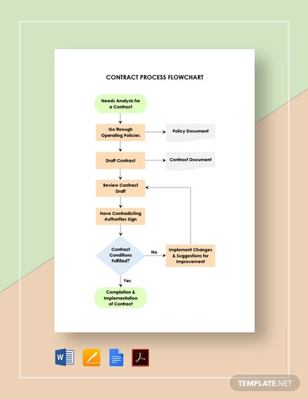 Contract Process Flowchart Template