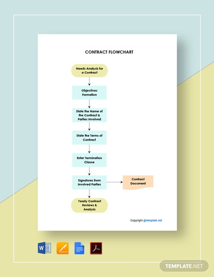 Editable Contract Flowchart Template