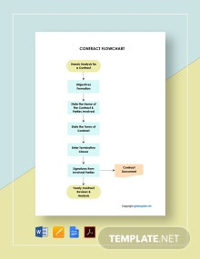 Free Editable Contract Flowchart Template