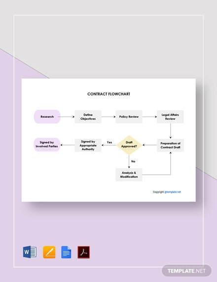 Sample Contract Flowchart Template