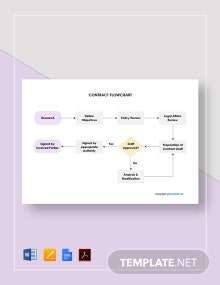 Free Sample Contract Flowchart Template
