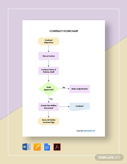 Simple Contract Flowchart Template