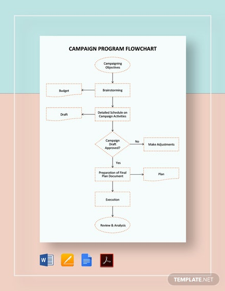 Campaign Program Flowchart Template