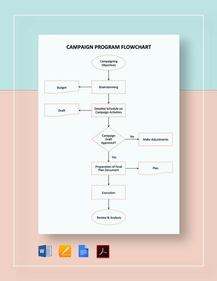 Campaign Program Flowchart Template