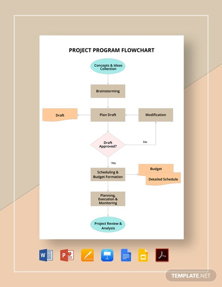 Project Program Flowchart Template