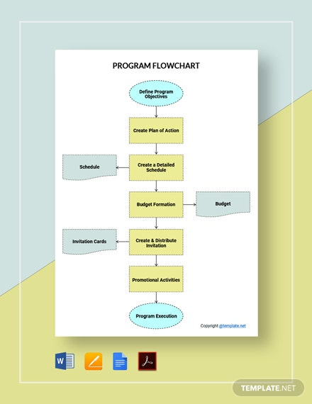 Free Simple Program Flowchart Template