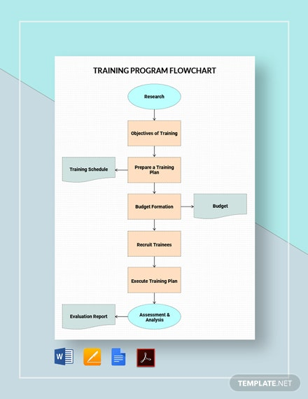 Training Program Flowchart Template