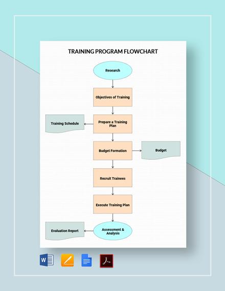 Training Program Flowchart Template