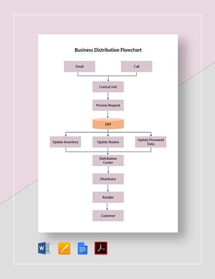 Business Distribution Flowchart Template