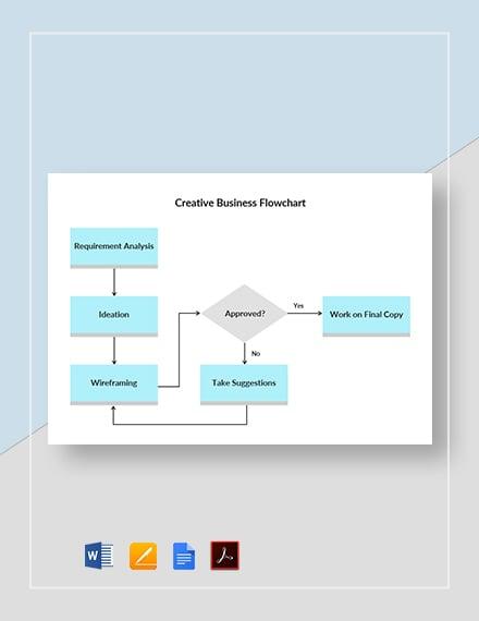 Creative Business Flowchart Template