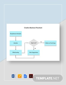 Creative Business Flowchart Template
