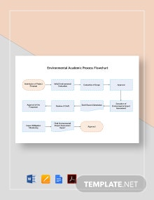 Environmental Academic Process Flowchart Template