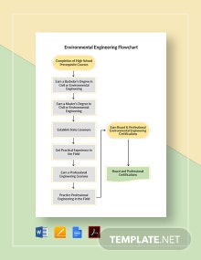 Environmental Engineering Flowchart Template