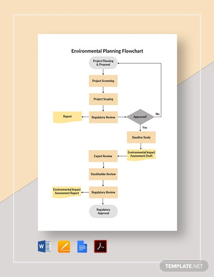 Environmental Planning Flowchart