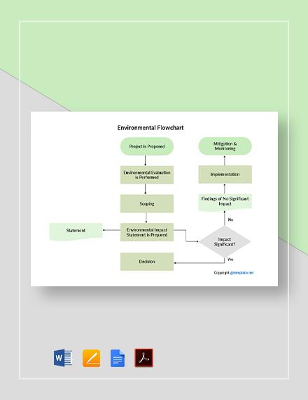 Free Sample Environmental Flowchart Template