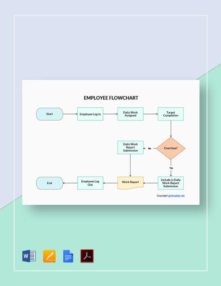 Basic Employee Flowchart