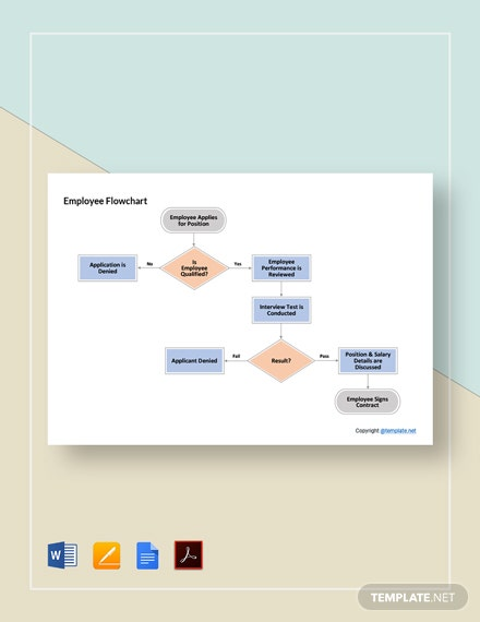 Free Editable Employee Flowchart Template