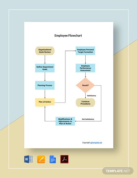 Free Sample Employee Flowchart Template