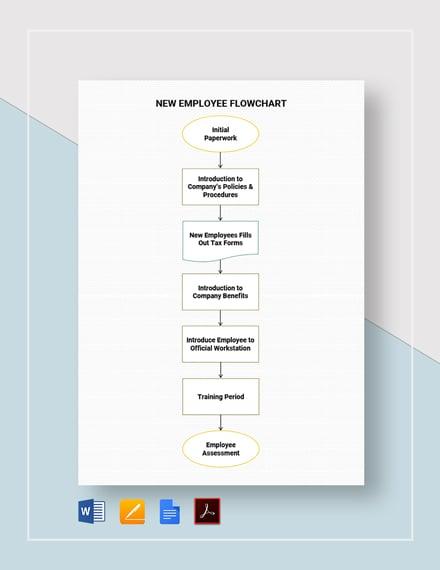New Employee Flowchart