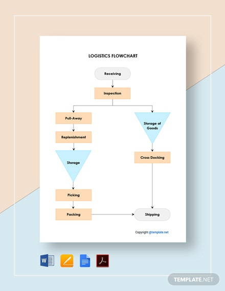 Free Basic Logistics Flowchart Template