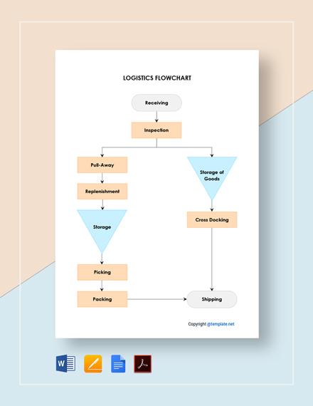 Basic Logistics Flowchart