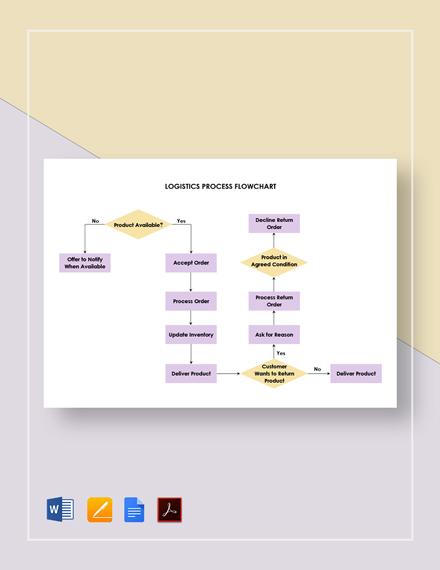 Logistics Process Flowchart Template [Free PDF] - Google Docs, Word, Apple Pages
