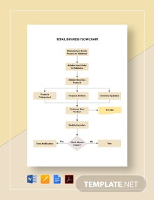 Retail Business Flowchart Template