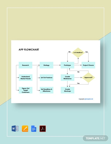 Free Basic App Flowchart Template