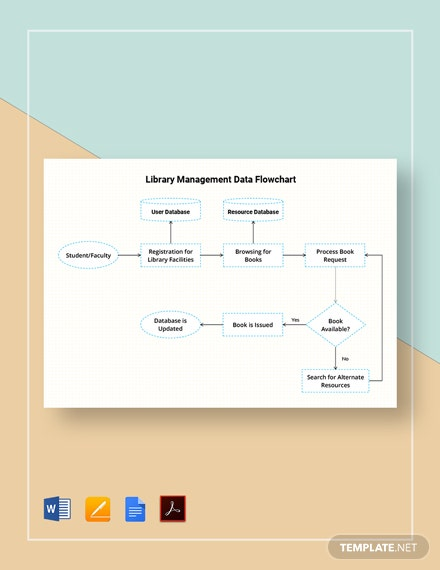 Library Management Data Flowchart Template