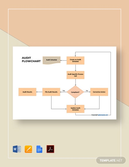 Free Sample Audit Flowchart Template