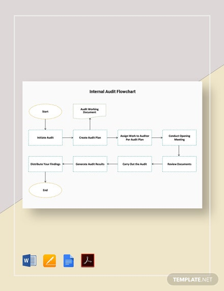 Internal Audit Flowchart Template