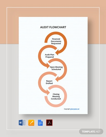 Free Basic Audit Flowchart Template