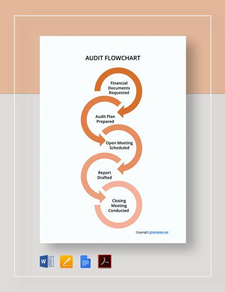 Free Basic Audit Flowchart Template