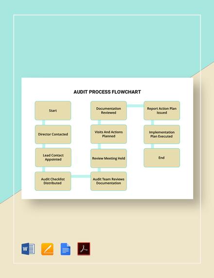 Audit Process Flowchart Template
