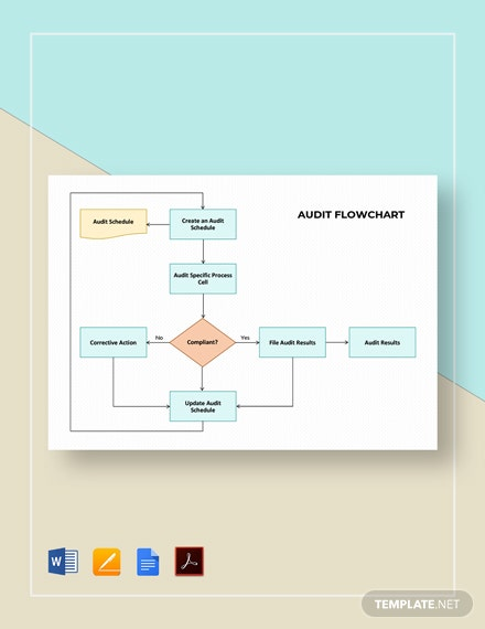 Audit Flowchart Template